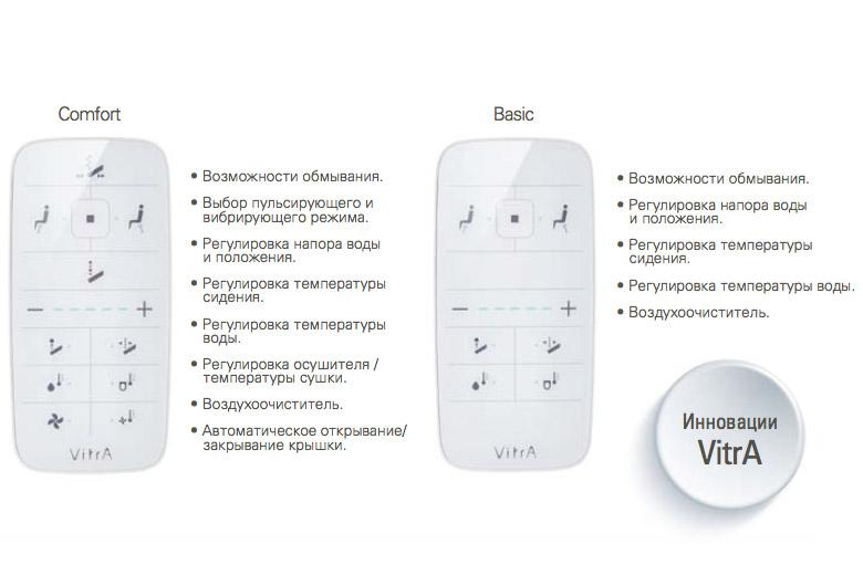 VitrA уникальный подвесной электронный унитаз V-Care. Пульт управления, функции электронного унитаза, электронный унитаз в интерьере